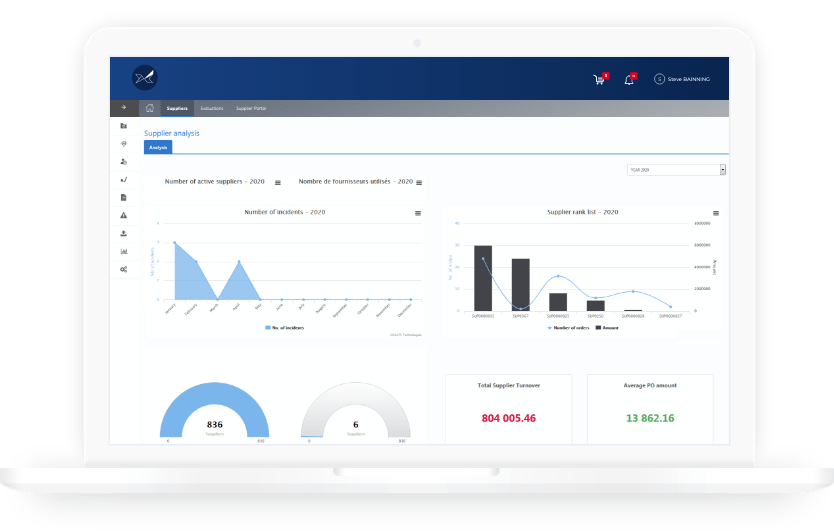 The Oxalys procurement dashboard streamlines the reporting and monitoring of procurement KPIs