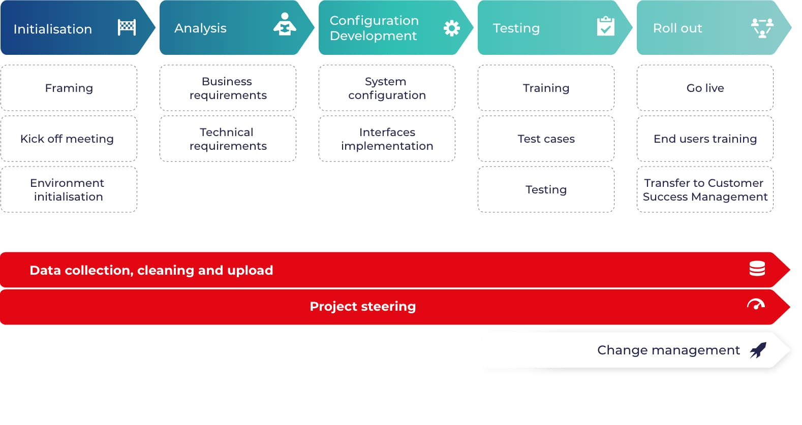The Oxalys project methodology helps you make the most of digital procurement functionalities without losing sight of your context and needs